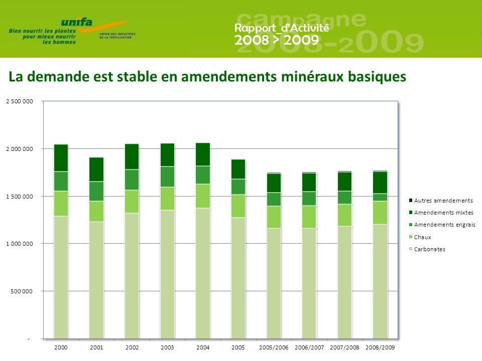 La demande est stable en amendements minéraux basiques