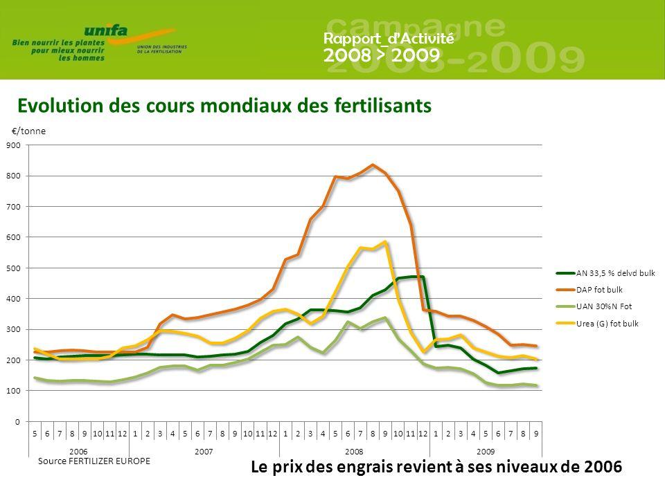 Evolution des cours mondiaux des fertilisants