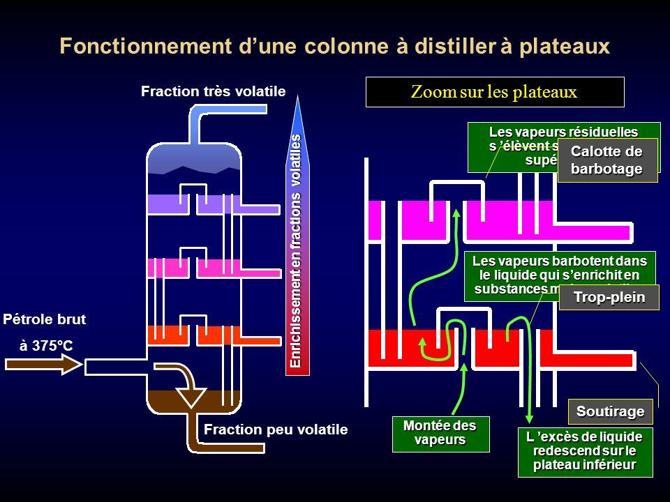 Fonctionnement d'une colonne à distiller à plateaux