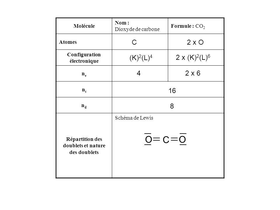 O C O C 2 x O (K)2(L)4 2 x (K)2(L)6 4 2 x 6 16 8 Molécule Nom :