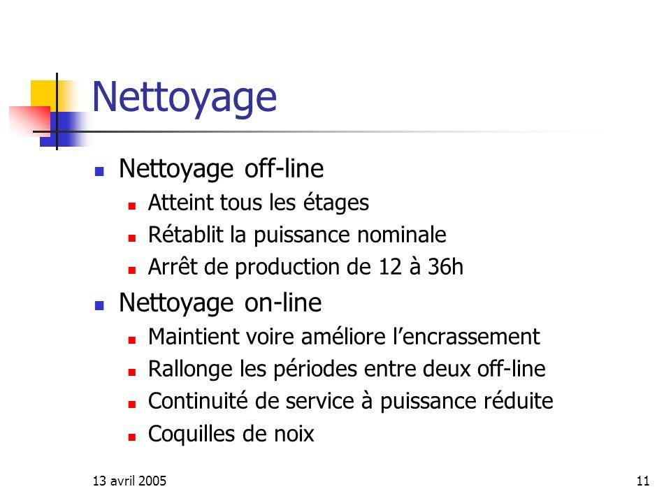 Nettoyage Nettoyage off-line Nettoyage on-line Atteint tous les étages