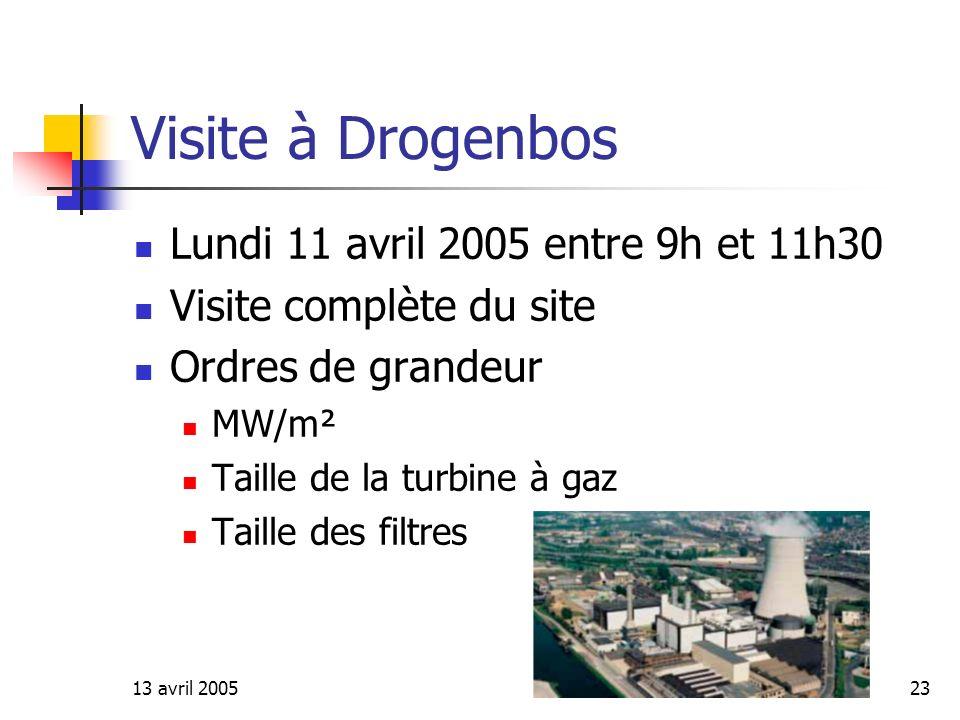 Visite à Drogenbos Lundi 11 avril 2005 entre 9h et 11h30