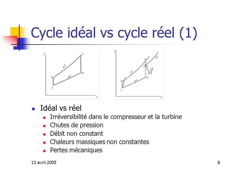 Cycle idéal vs cycle réel (1)
