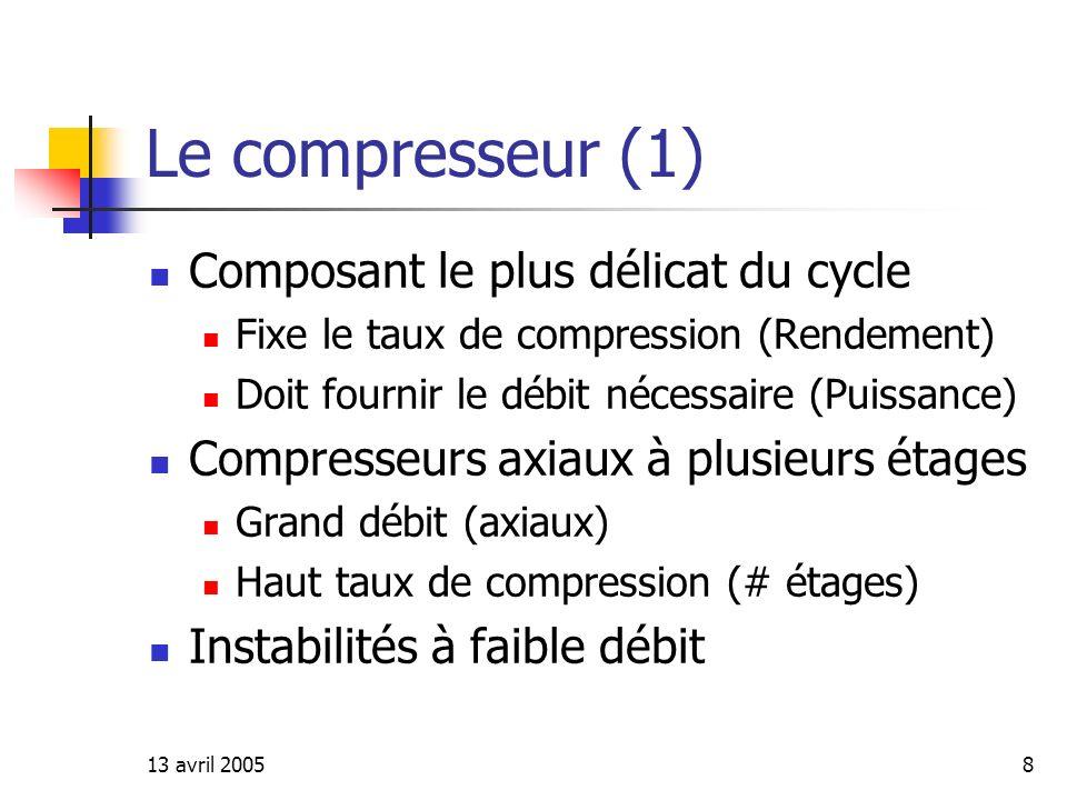 Le compresseur (1) Composant le plus délicat du cycle