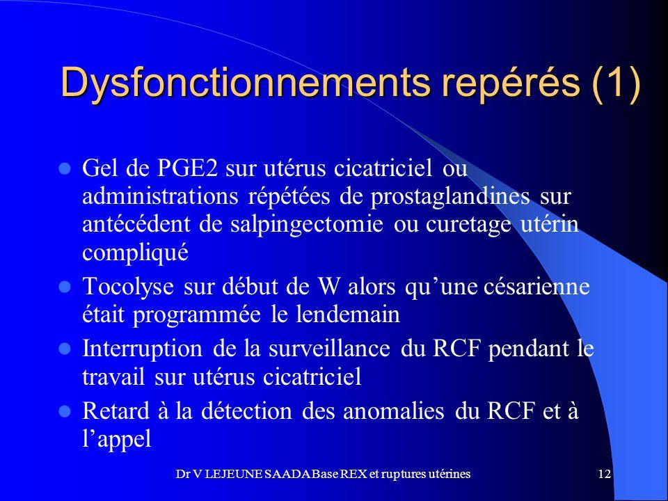 Dysfonctionnements repérés (1)