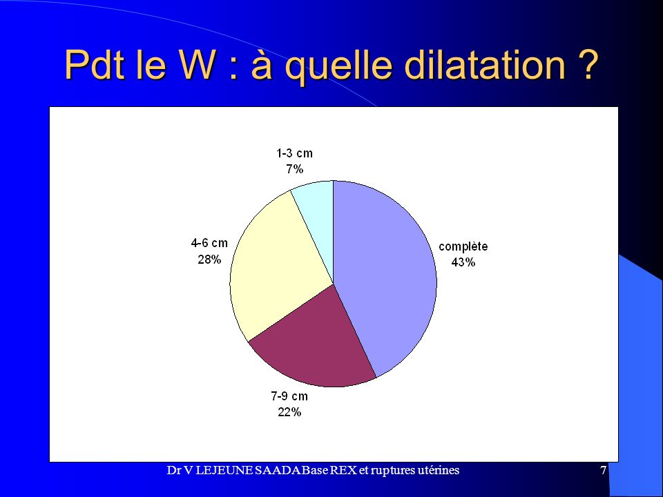 Pdt le W : à quelle dilatation