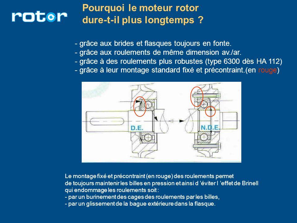 Pourquoi le moteur rotor dure-t-il plus longtemps