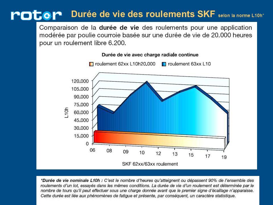 Durée de vie des roulements SKF selon la norme L10h*