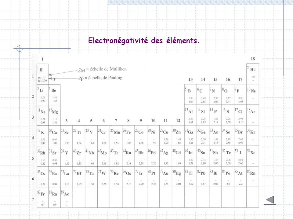 Electronégativité des éléments.