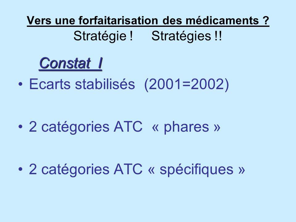 Vers une forfaitarisation des médicaments Stratégie ! Stratégies !!