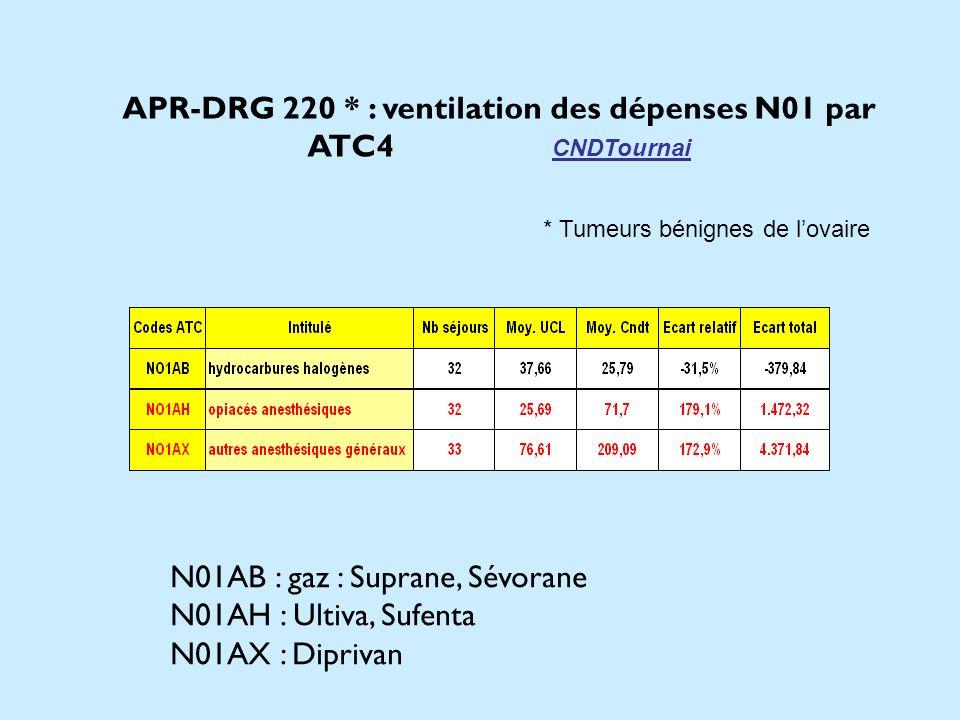 APR-DRG 220 * : ventilation des dépenses N01 par ATC4 CNDTournai