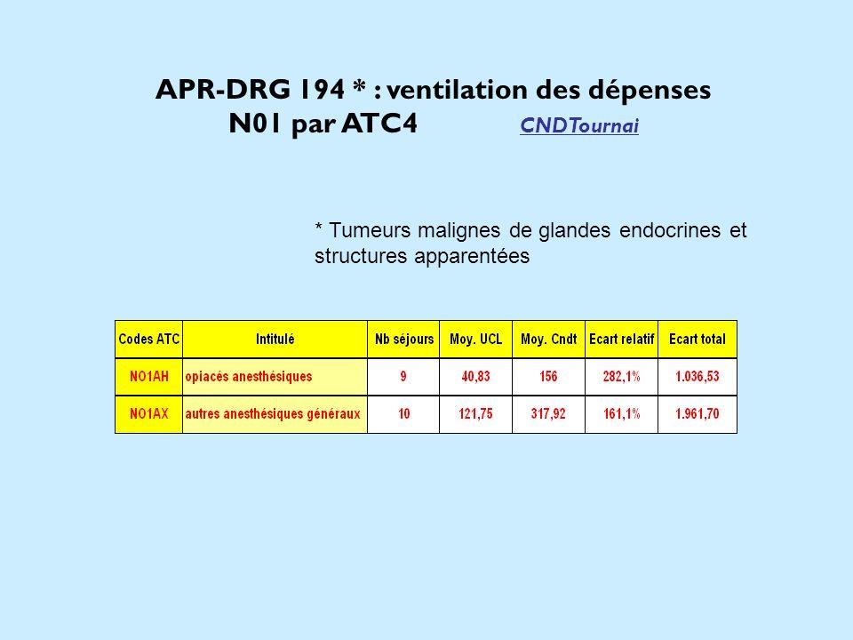 APR-DRG 194 * : ventilation des dépenses