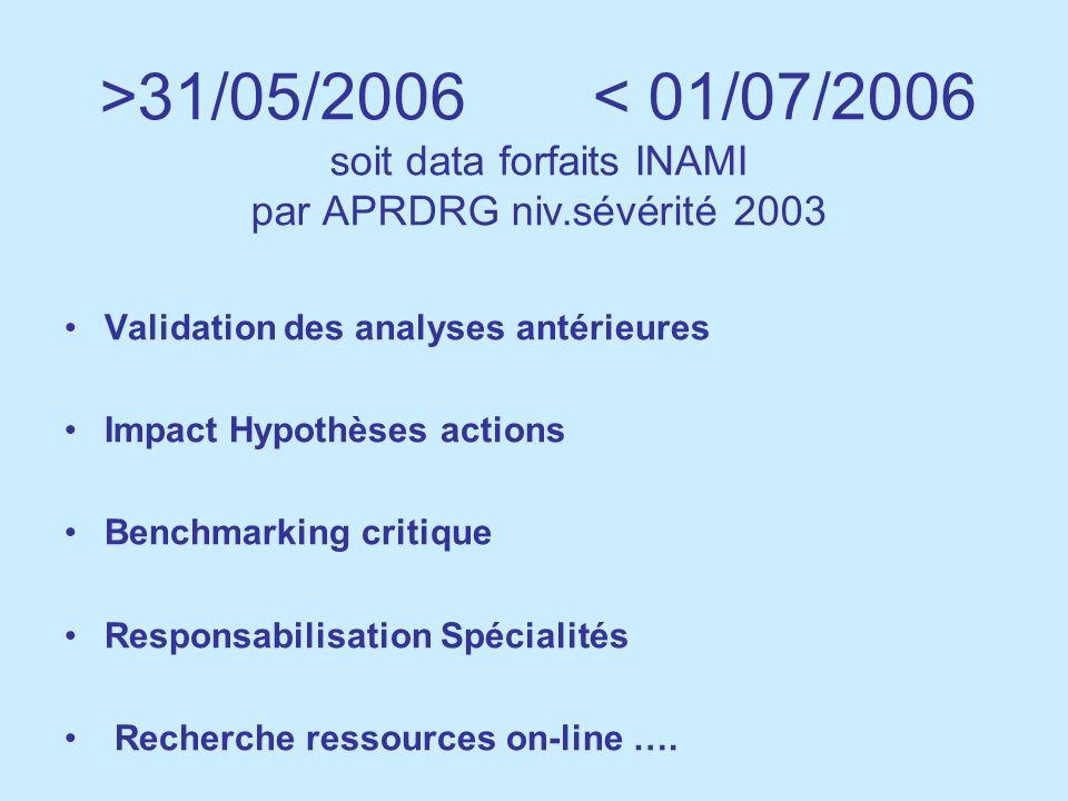 >31/05/2006 < 01/07/2006 soit data forfaits INAMI par APRDRG niv