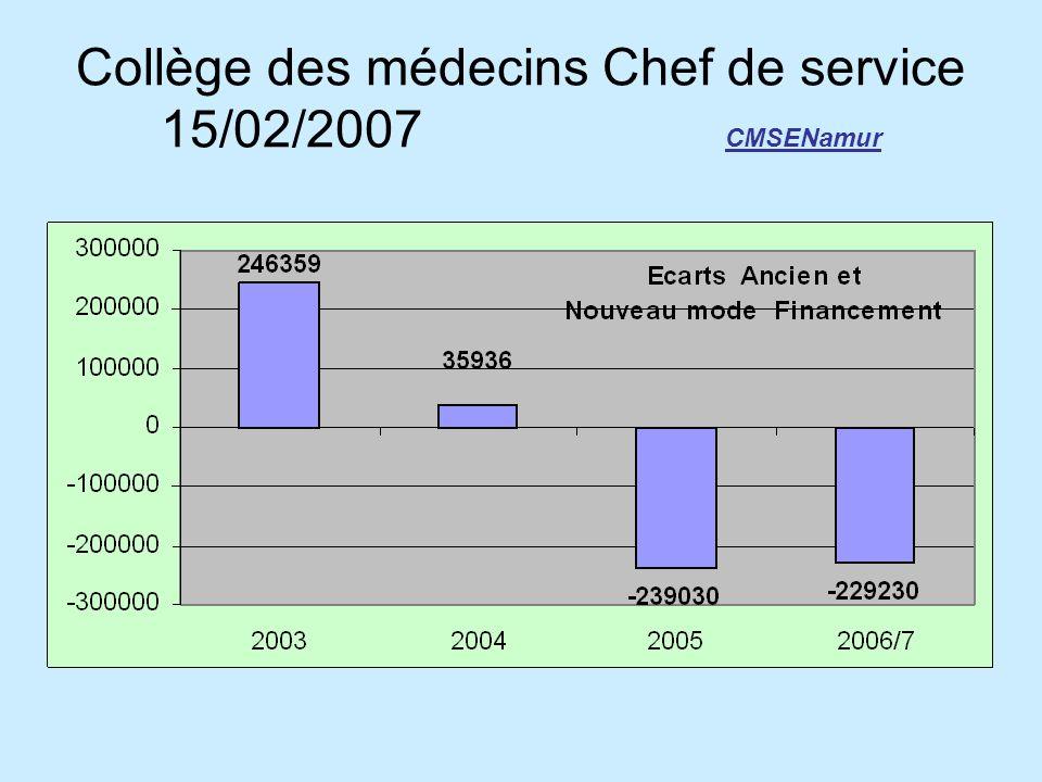 Collège des médecins Chef de service 15/02/2007 CMSENamur
