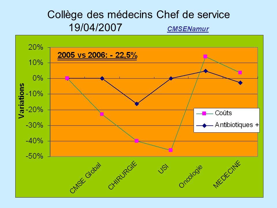 Collège des médecins Chef de service 19/04/2007 CMSENamur