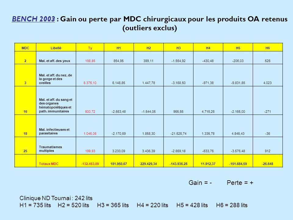 BENCH 2003 : Gain ou perte par MDC chirurgicaux pour les produits OA retenus