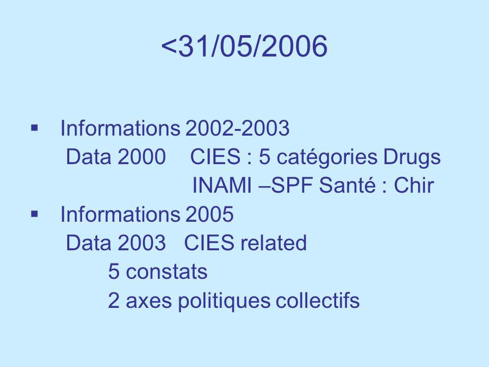 <31/05/2006 Informations 2002-2003. Data 2000 CIES : 5 catégories Drugs. INAMI –SPF Santé : Chir.