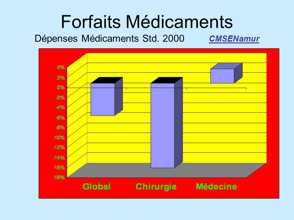 Forfaits Médicaments Dépenses Médicaments Std. 2000 CMSENamur