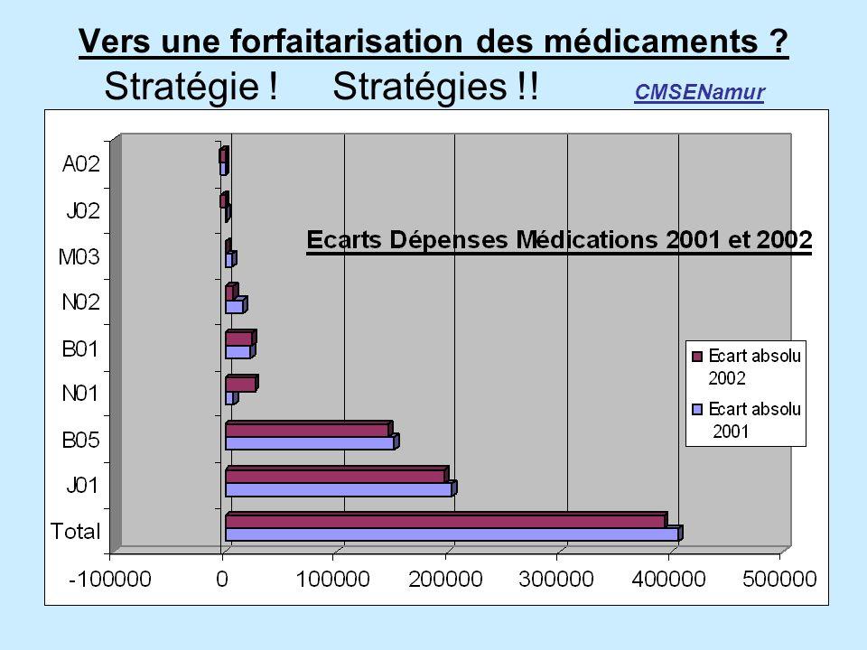Vers une forfaitarisation des médicaments. Stratégie. Stratégies