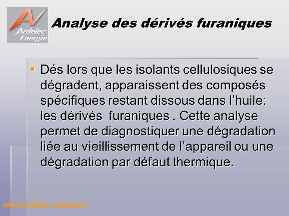Analyse des dérivés furaniques