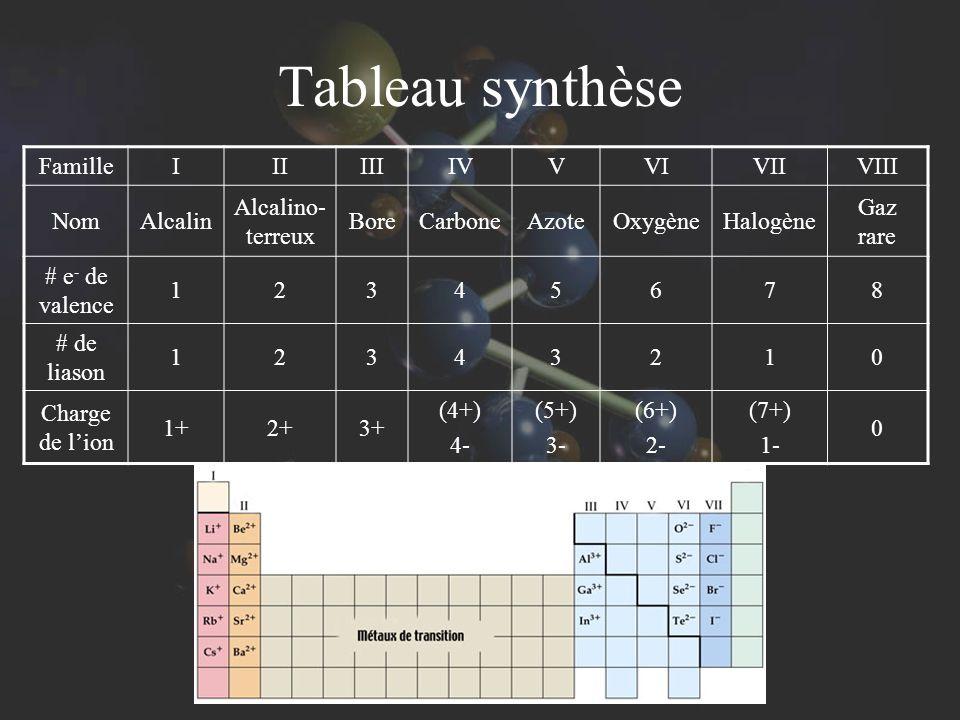 Tableau synthèse Famille I II III IV V VI VII VIII Nom Alcalin