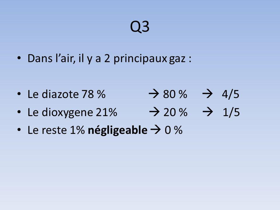 Q3 Dans l'air, il y a 2 principaux gaz : Le diazote 78 %  80 %  4/5