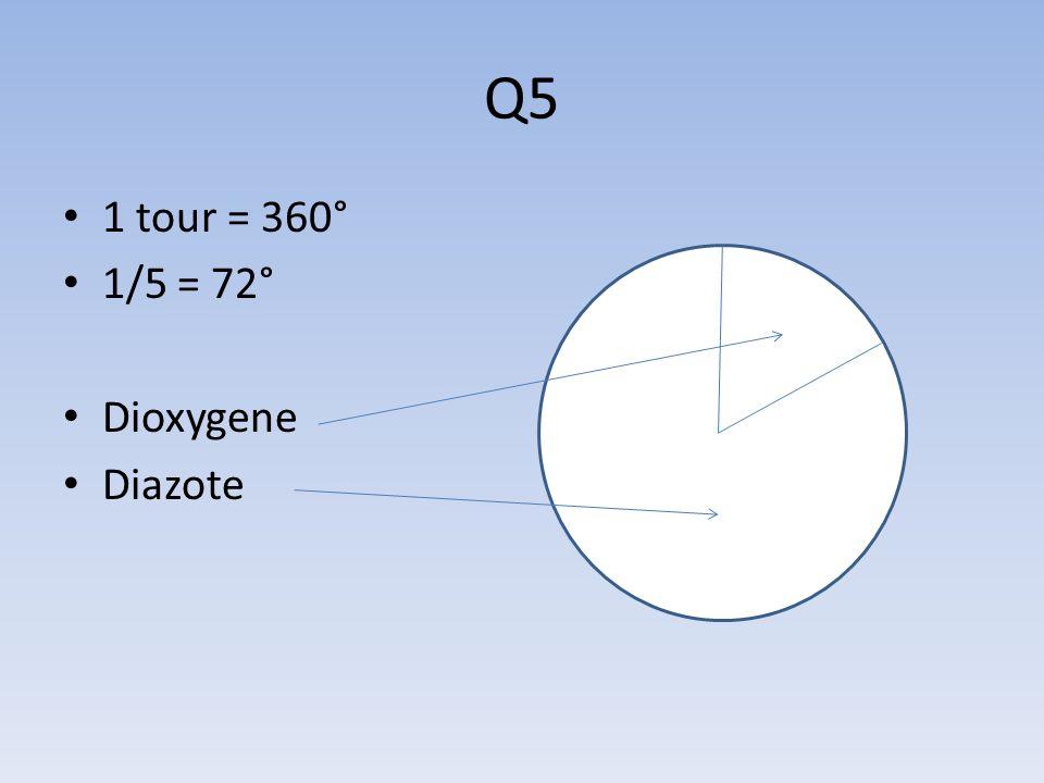 Q5 1 tour = 360° 1/5 = 72° Dioxygene Diazote
