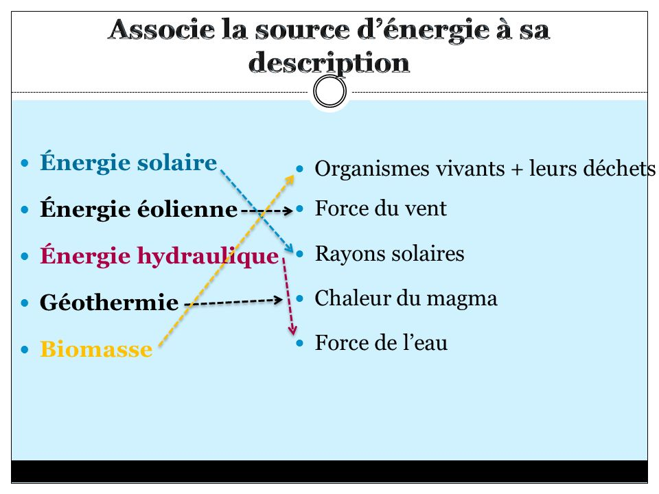 Associe la source d'énergie à sa description