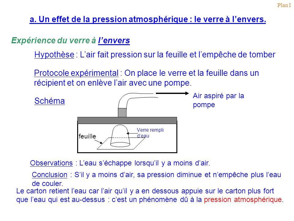 Plan I a. Un effet de la pression atmosphérique : le verre à l'envers. Expérience du verre à l'envers.