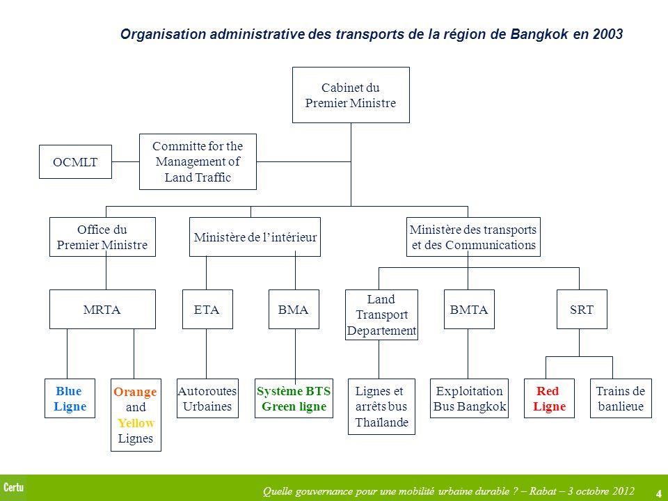 Organisation administrative des transports de la région de Bangkok en 2003