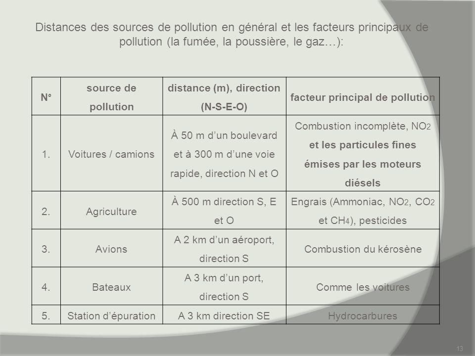 distance (m), direction (N-S-E-O) facteur principal de pollution