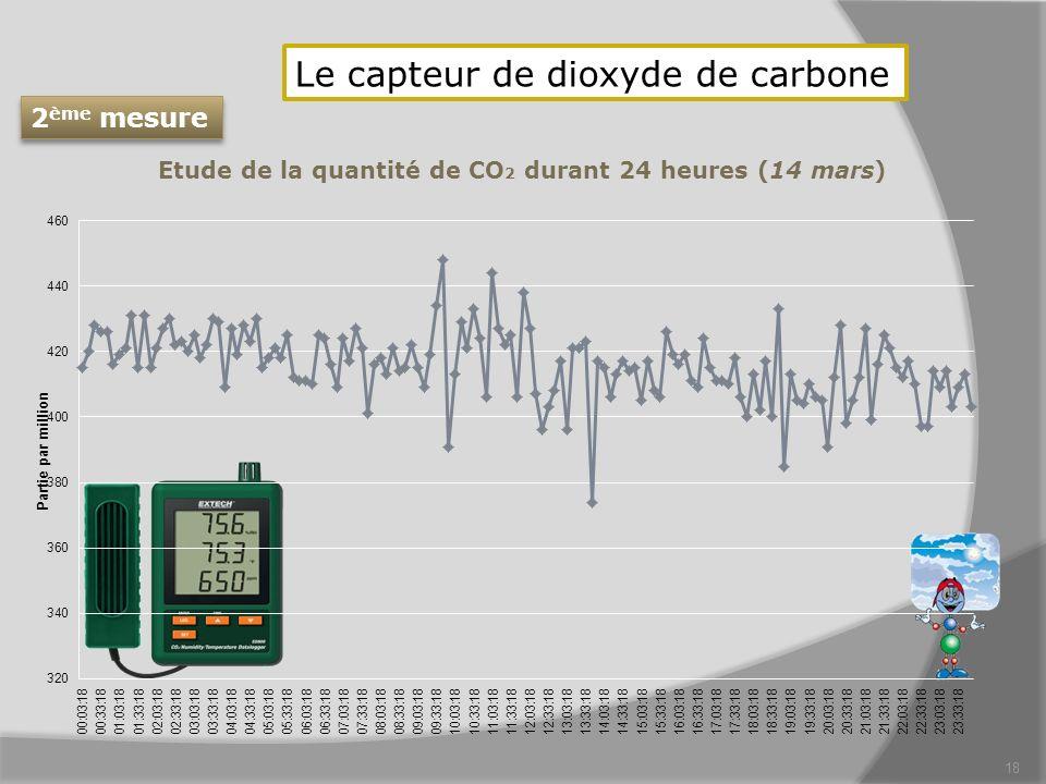 Le capteur de dioxyde de carbone