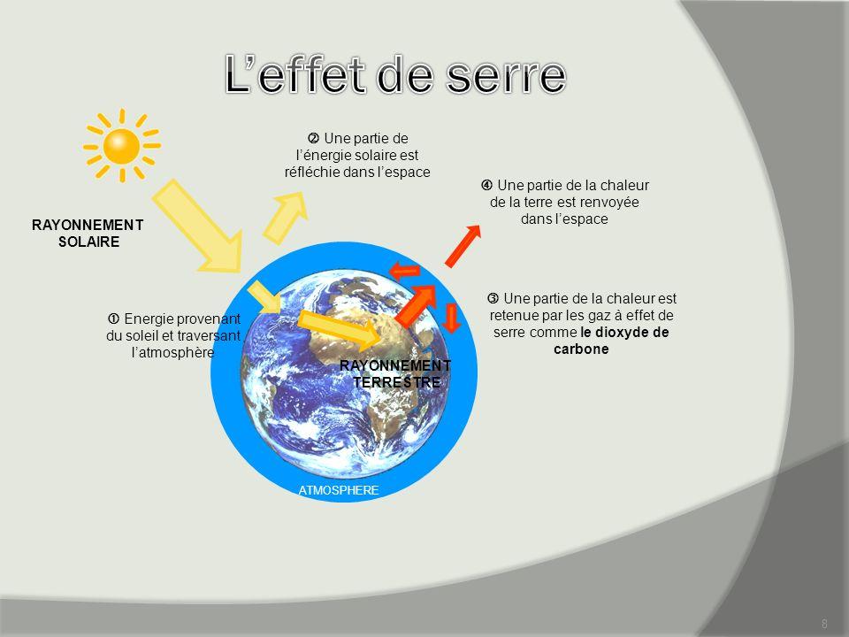 L'effet de serre  Une partie de l'énergie solaire est réfléchie dans l'espace.  Une partie de la chaleur de la terre est renvoyée dans l'espace.