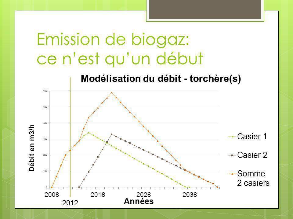 Emission de biogaz: ce n'est qu'un début