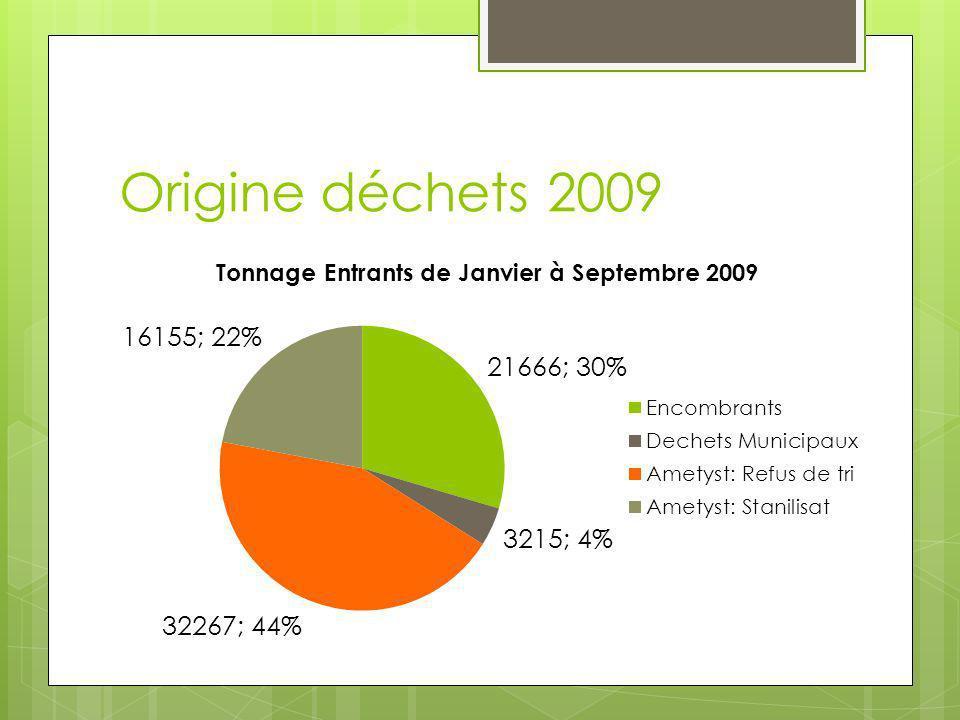 Origine déchets 2009
