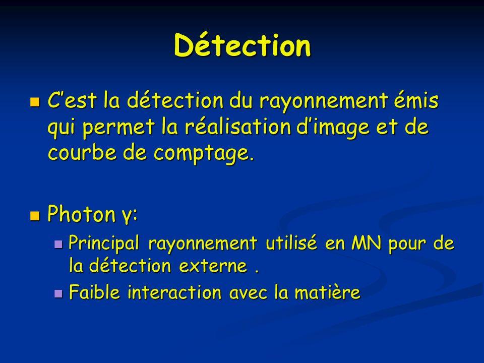 Détection C'est la détection du rayonnement émis qui permet la réalisation d'image et de courbe de comptage.