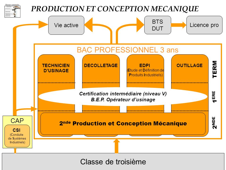 PRODUCTION ET CONCEPTION MECANIQUE