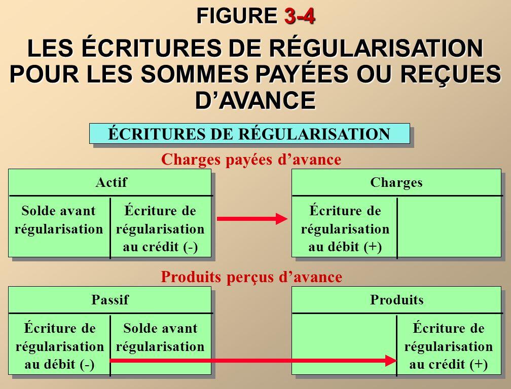 FIGURE 3-4 LES ÉCRITURES DE RÉGULARISATION POUR LES SOMMES PAYÉES OU REÇUES D'AVANCE. ÉCRITURES DE RÉGULARISATION.
