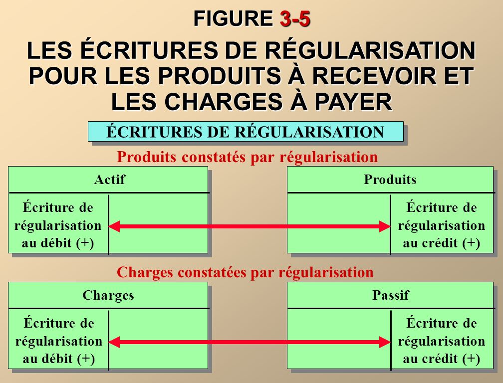 FIGURE 3-5 LES ÉCRITURES DE RÉGULARISATION POUR LES PRODUITS À RECEVOIR ET LES CHARGES À PAYER. ÉCRITURES DE RÉGULARISATION.