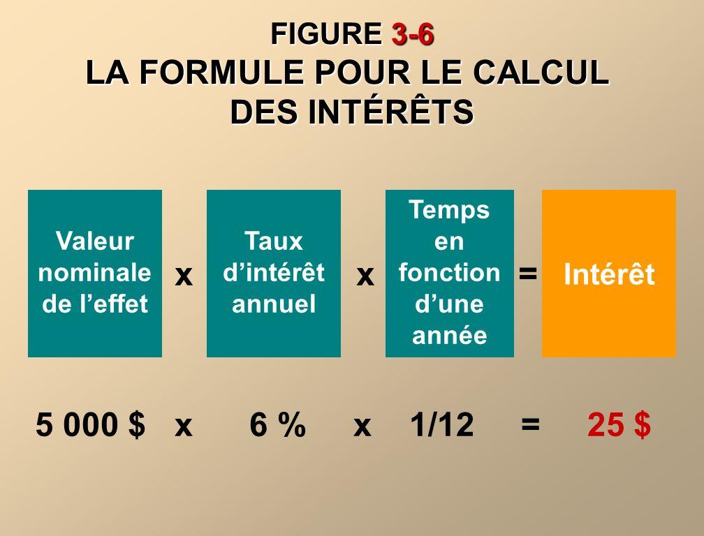 FIGURE 3-6 LA FORMULE POUR LE CALCUL DES INTÉRÊTS