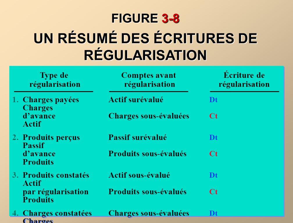 UN RÉSUMÉ DES ÉCRITURES DE RÉGULARISATION
