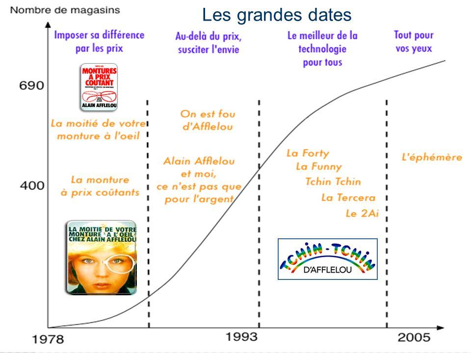 Les grandes dates Imposer sa différence par le prix: