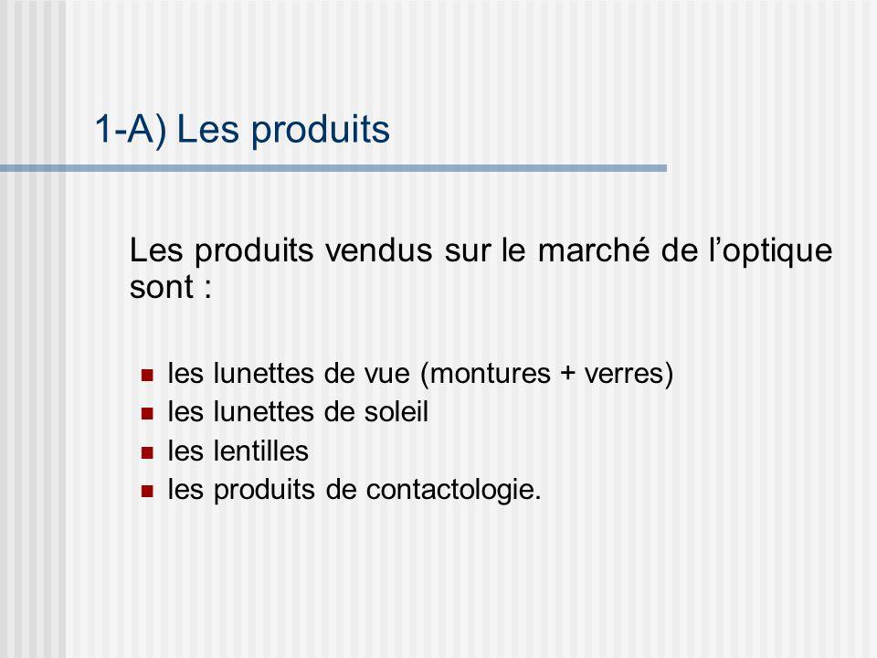 1-A) Les produits Les produits vendus sur le marché de l'optique sont : les lunettes de vue (montures + verres)