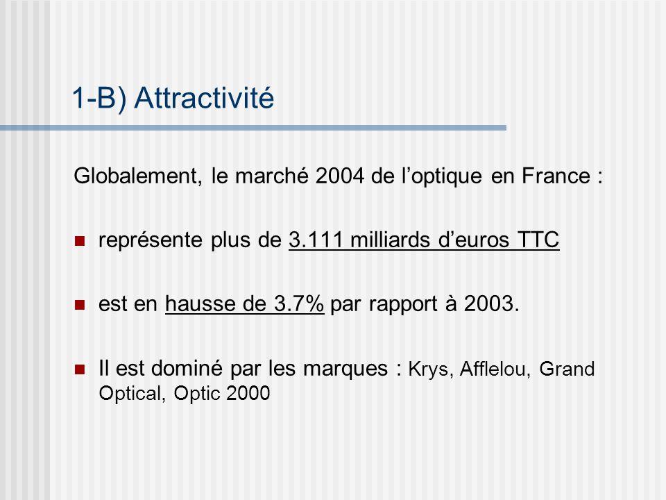 1-B) Attractivité Globalement, le marché 2004 de l'optique en France :