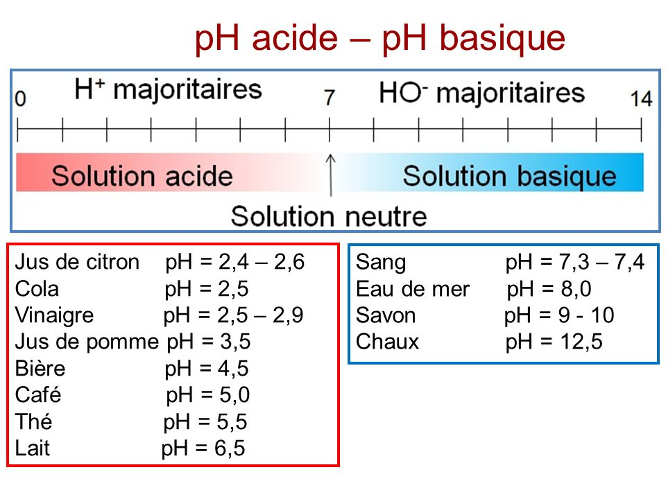 pH acide – pH basique Jus de citron pH = 2,4 – 2,6 Cola pH = 2,5