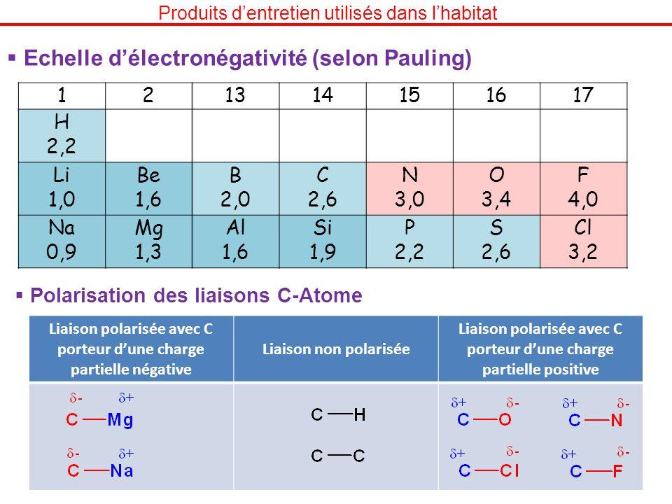 Echelle d'électronégativité (selon Pauling)