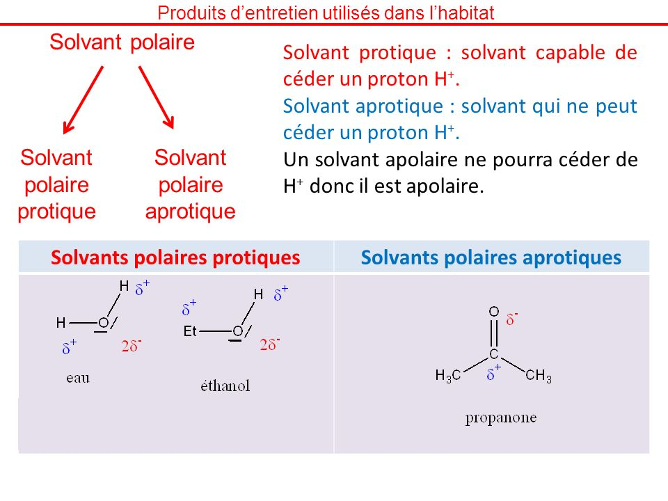 Solvants polaires protiques Solvants polaires aprotiques