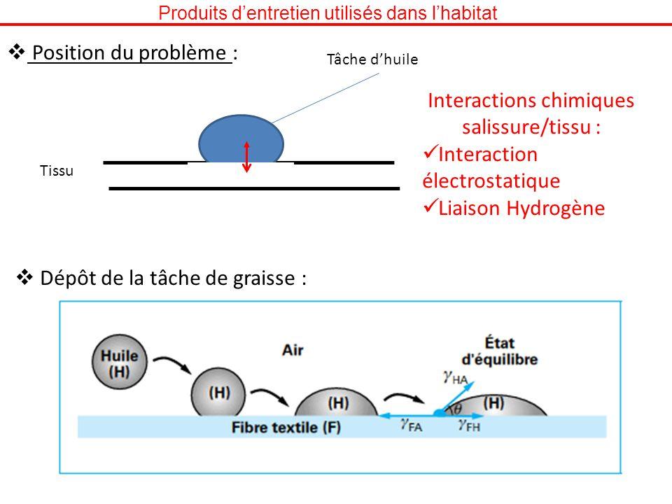 Interactions chimiques salissure/tissu : Interaction électrostatique