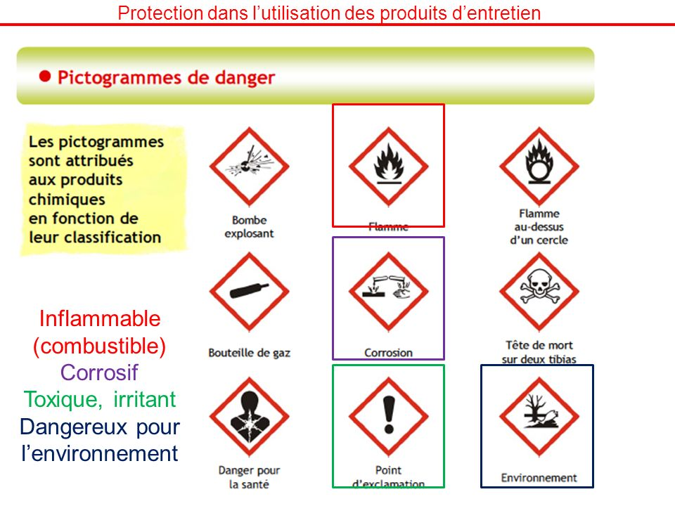 Inflammable (combustible) Corrosif Toxique, irritant