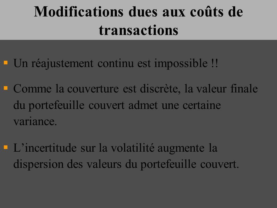 Modifications dues aux coûts de transactions